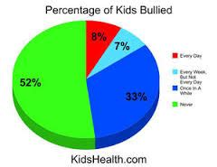Cyberbullying - Research Paper - Term Papers, Book Reports